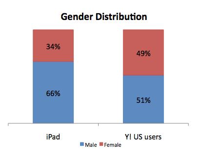 Yahoo-ipad
