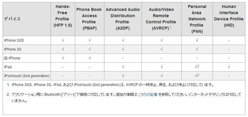 Bluetooth^profile