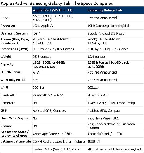 Ipad-vs-galaxy-tab