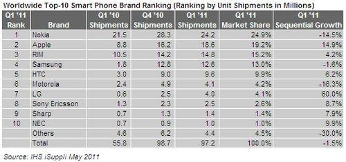 IHS-iSuppli-survey-201105-smartphone-ranking