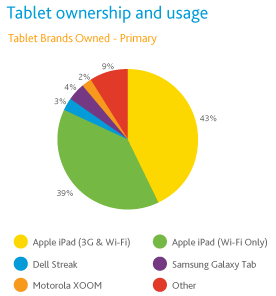 NPD-survey-tablet-201103-tablet-ownership-and-usage