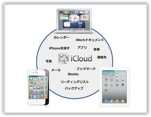 Icloud-total3