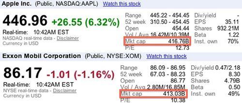 Apple-Stock-Stats