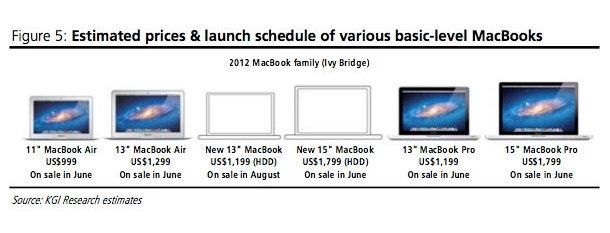 Macbook-120608