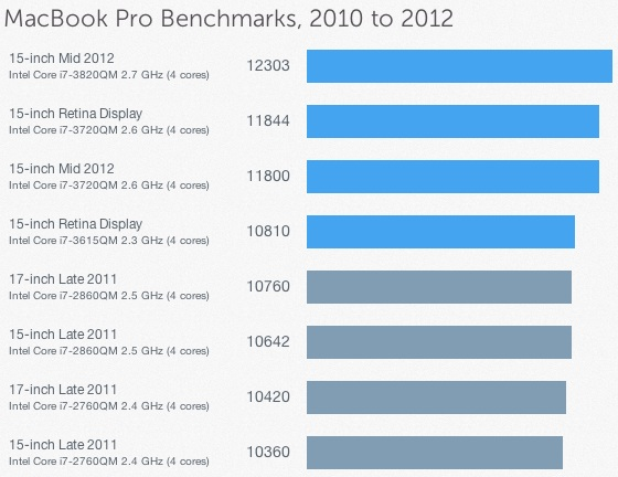 Geekbench_mid_2012_macbook_pro