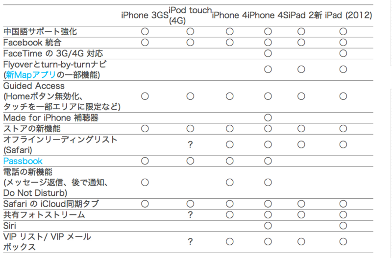 IOS 6 の新機能、iPhone _ iPad _ iPod touch 機種別対応リスト - Engadget Japanese