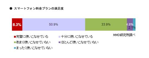 ユーザーの声でみる、真の人気スマートフォンブランドTOP3 | MMD研究所