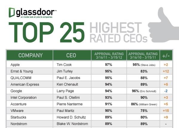 Top 25 Highest Rated CEOs 2012 | Glassdoor Blog