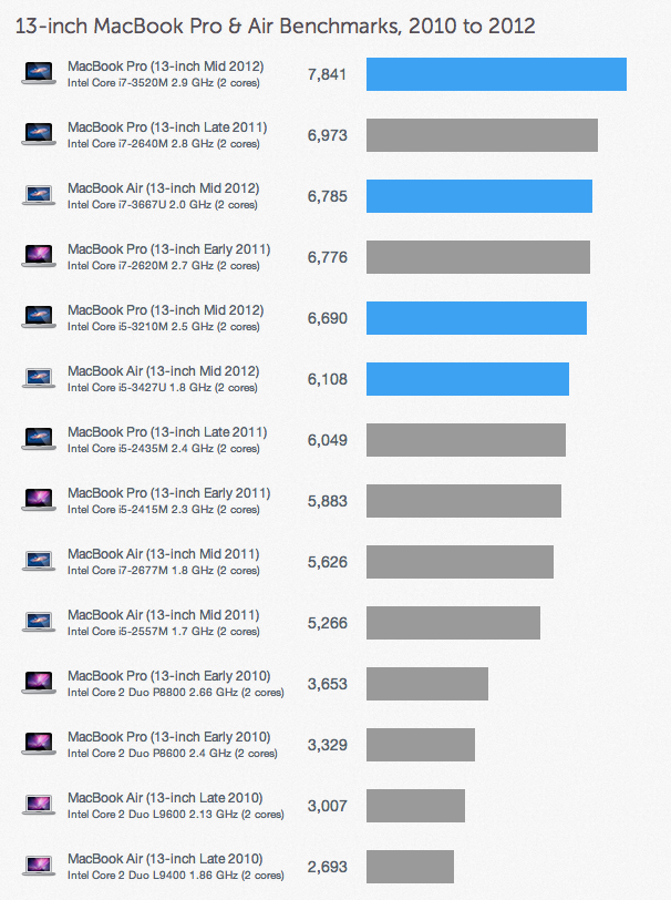 13-inch MacBook Pro Benchmarks