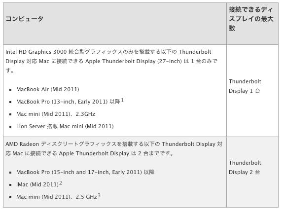 Thunderbolt ports and displays よくお問い合わせいただく質問  FAQ
