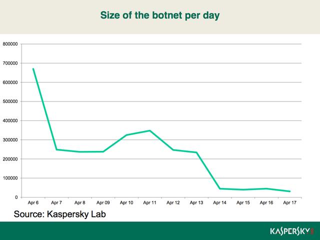 Kaspersky_graph-4f90204-intro-thumb-640xauto-33026
