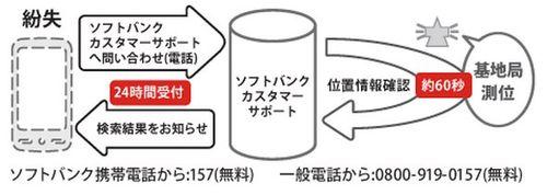スマートフォン基本パック:SoftBank スマートフォン | ソフトバンクモバイル