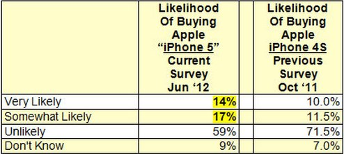 Demand for Apple_s next iPhone at an _unprecedented level_